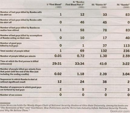 Rambo-Statistik
