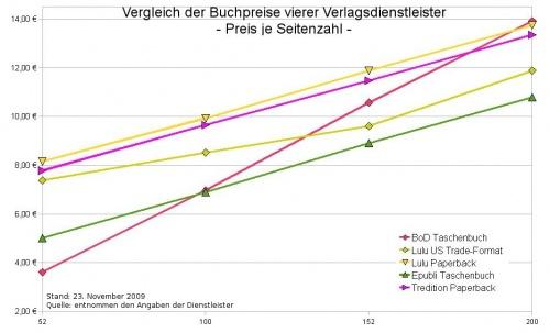 Preise_Grafik