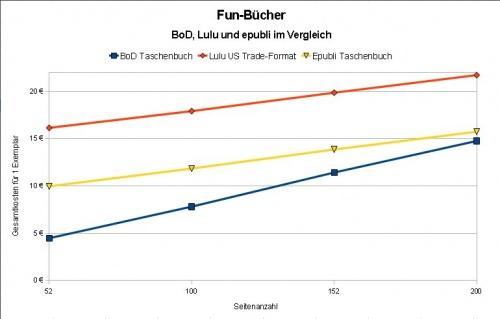 Fun-Buecher